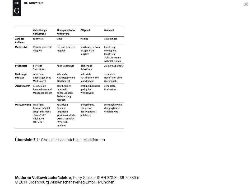 Moderne Volkswirtschaftslehre, Ferry Stocker ISBN 978-3-486-76380-5 © 2014 Oldenbourg Wissenschaftsverlag GmbH, Mu ̈ nchen 36 Übersicht 7.1: Charakteristika wichtiger Marktformen
