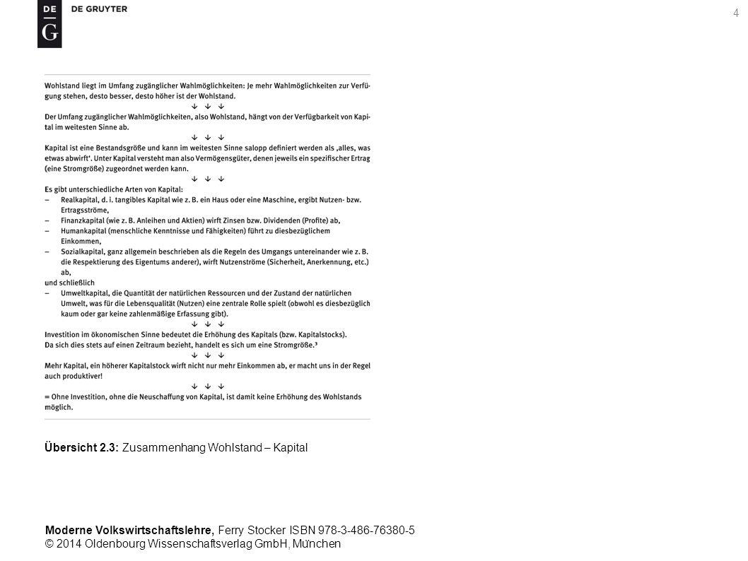 Moderne Volkswirtschaftslehre, Ferry Stocker ISBN 978-3-486-76380-5 © 2014 Oldenbourg Wissenschaftsverlag GmbH, Mu ̈ nchen 4 Übersicht 2.3: Zusammenhang Wohlstand – Kapital
