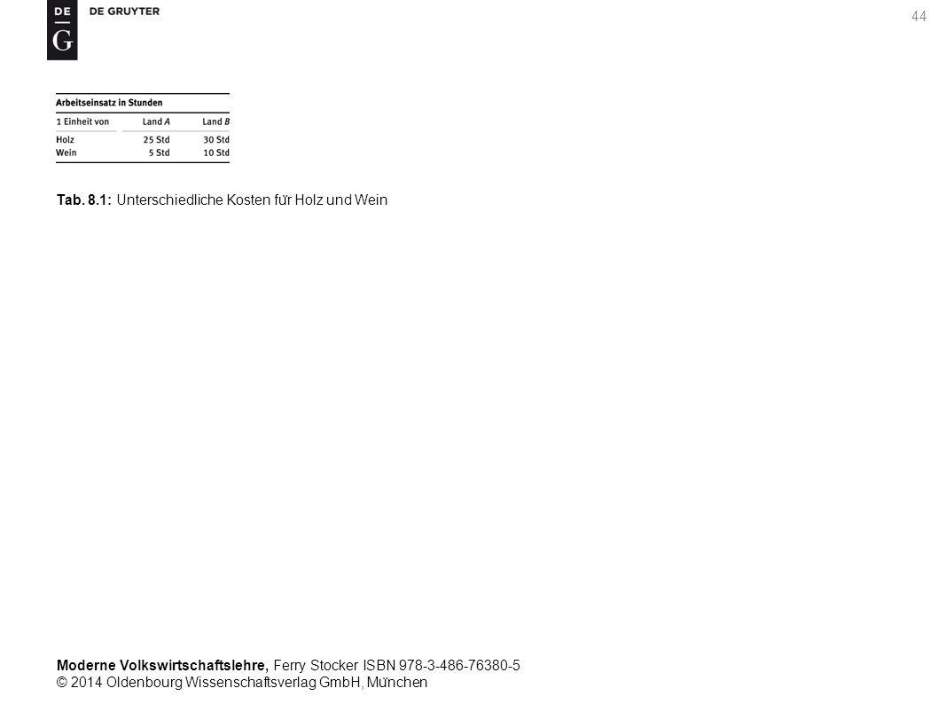 Moderne Volkswirtschaftslehre, Ferry Stocker ISBN 978-3-486-76380-5 © 2014 Oldenbourg Wissenschaftsverlag GmbH, Mu ̈ nchen 44 Tab. 8.1: Unterschiedlic