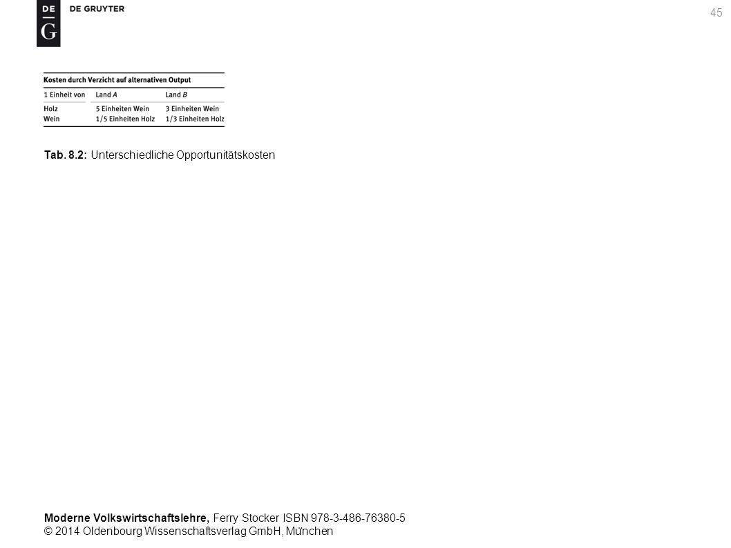 Moderne Volkswirtschaftslehre, Ferry Stocker ISBN 978-3-486-76380-5 © 2014 Oldenbourg Wissenschaftsverlag GmbH, Mu ̈ nchen 45 Tab. 8.2: Unterschiedlic
