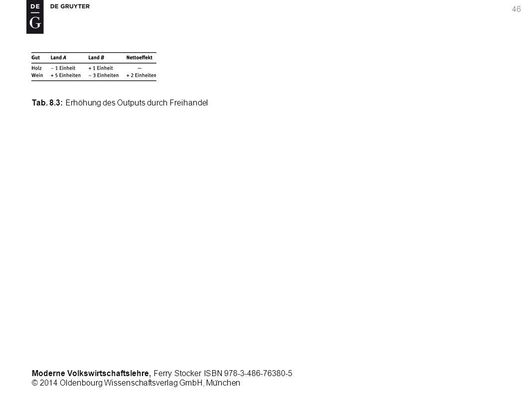 Moderne Volkswirtschaftslehre, Ferry Stocker ISBN 978-3-486-76380-5 © 2014 Oldenbourg Wissenschaftsverlag GmbH, Mu ̈ nchen 46 Tab. 8.3: Erhöhung des O