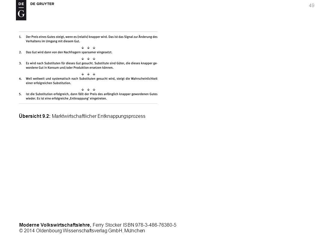 Moderne Volkswirtschaftslehre, Ferry Stocker ISBN 978-3-486-76380-5 © 2014 Oldenbourg Wissenschaftsverlag GmbH, Mu ̈ nchen 49 Übersicht 9.2: Marktwirtschaftlicher Entknappungsprozess