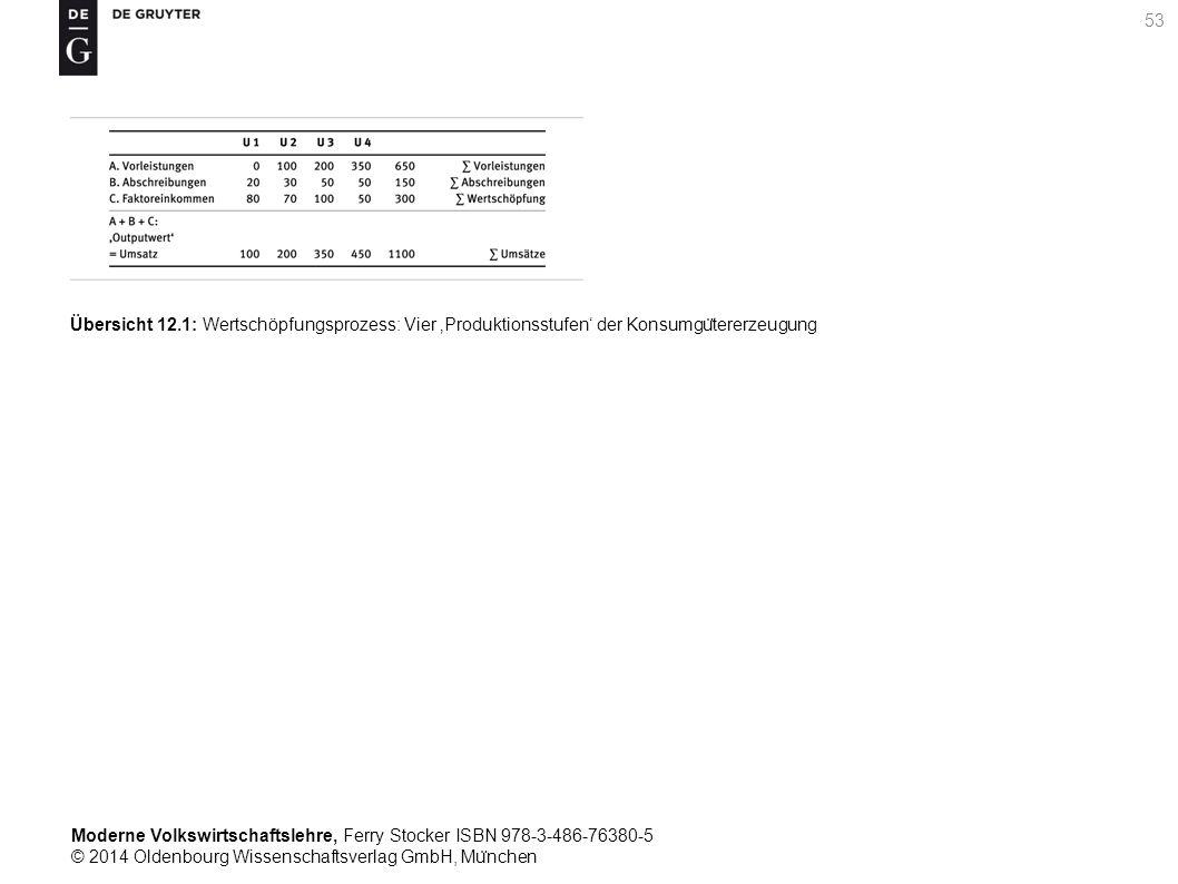 Moderne Volkswirtschaftslehre, Ferry Stocker ISBN 978-3-486-76380-5 © 2014 Oldenbourg Wissenschaftsverlag GmbH, Mu ̈ nchen 53 Übersicht 12.1: Wertschöpfungsprozess: Vier 'Produktionsstufen' der Konsumgu ̈ tererzeugung