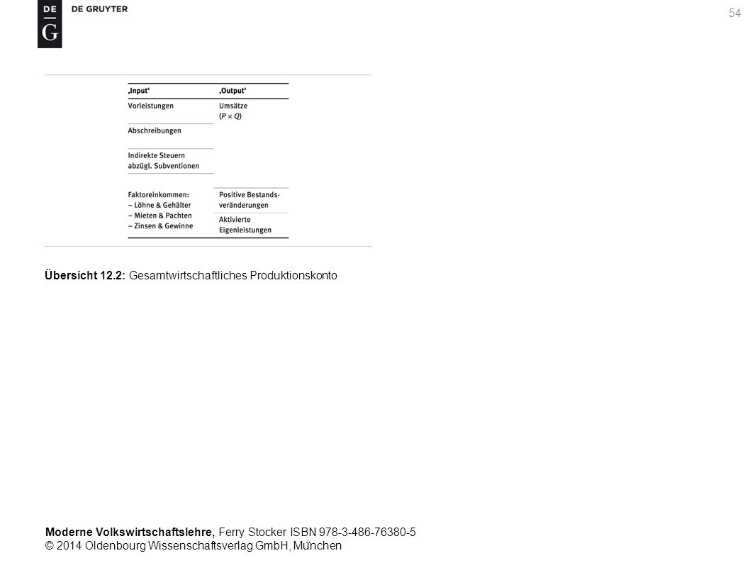 Moderne Volkswirtschaftslehre, Ferry Stocker ISBN 978-3-486-76380-5 © 2014 Oldenbourg Wissenschaftsverlag GmbH, Mu ̈ nchen 54 Übersicht 12.2: Gesamtwi