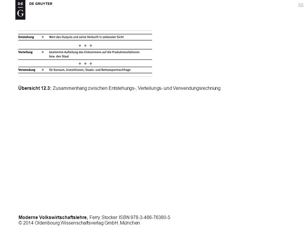 Moderne Volkswirtschaftslehre, Ferry Stocker ISBN 978-3-486-76380-5 © 2014 Oldenbourg Wissenschaftsverlag GmbH, Mu ̈ nchen 55 Übersicht 12.3: Zusammenhang zwischen Entstehungs-, Verteilungs- und Verwendungsrechnung