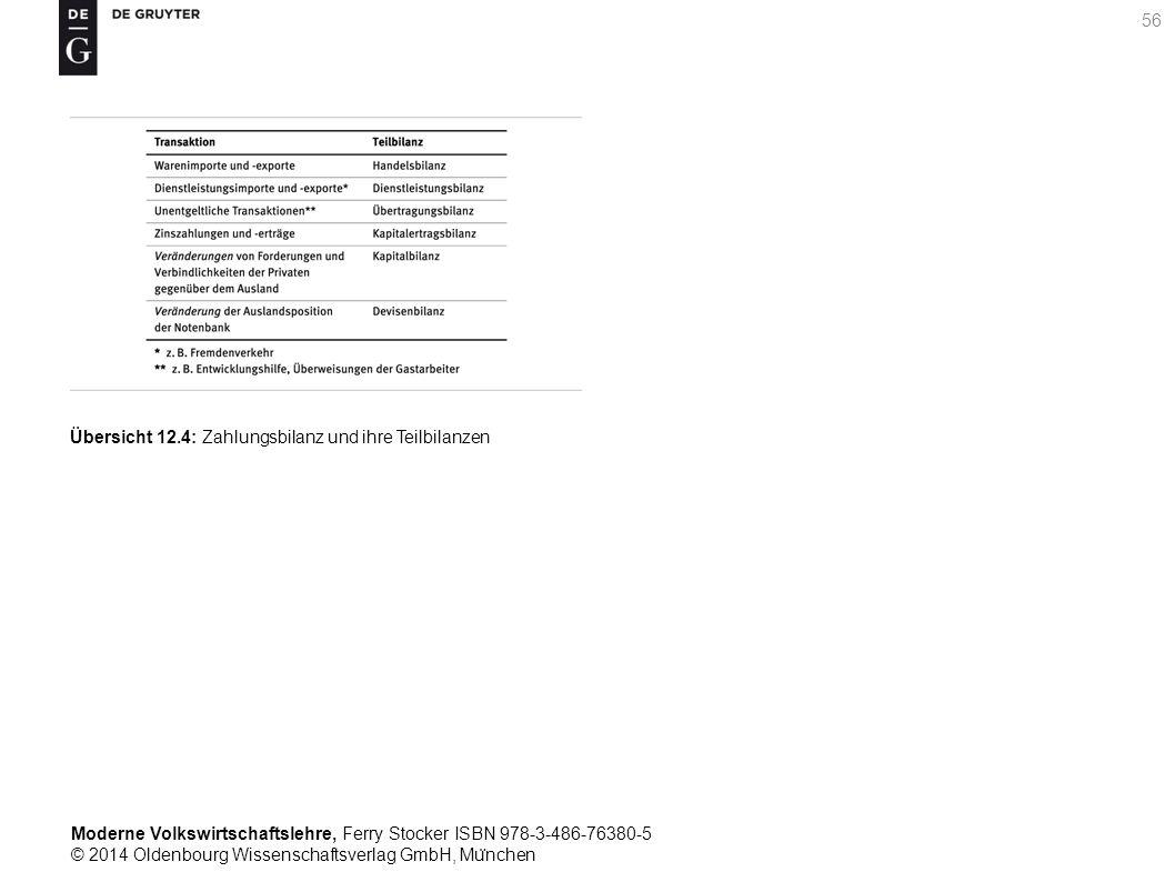 Moderne Volkswirtschaftslehre, Ferry Stocker ISBN 978-3-486-76380-5 © 2014 Oldenbourg Wissenschaftsverlag GmbH, Mu ̈ nchen 56 Übersicht 12.4: Zahlungsbilanz und ihre Teilbilanzen