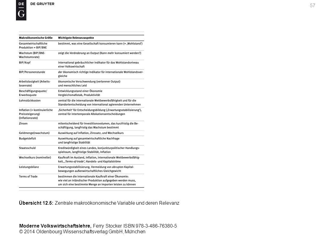 Moderne Volkswirtschaftslehre, Ferry Stocker ISBN 978-3-486-76380-5 © 2014 Oldenbourg Wissenschaftsverlag GmbH, Mu ̈ nchen 57 Übersicht 12.5: Zentrale makroökonomische Variable und deren Relevanz