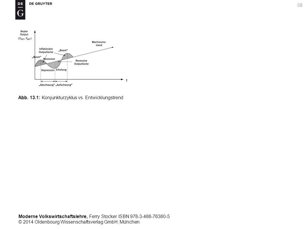 Moderne Volkswirtschaftslehre, Ferry Stocker ISBN 978-3-486-76380-5 © 2014 Oldenbourg Wissenschaftsverlag GmbH, Mu ̈ nchen 58 Abb. 13.1: Konjunkturzyk