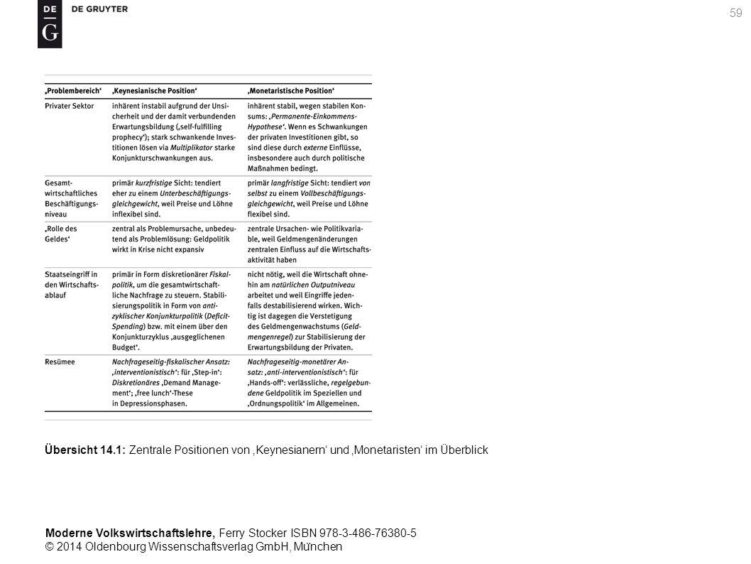 Moderne Volkswirtschaftslehre, Ferry Stocker ISBN 978-3-486-76380-5 © 2014 Oldenbourg Wissenschaftsverlag GmbH, Mu ̈ nchen 59 Übersicht 14.1: Zentrale Positionen von 'Keynesianern' und 'Monetaristen' im Überblick