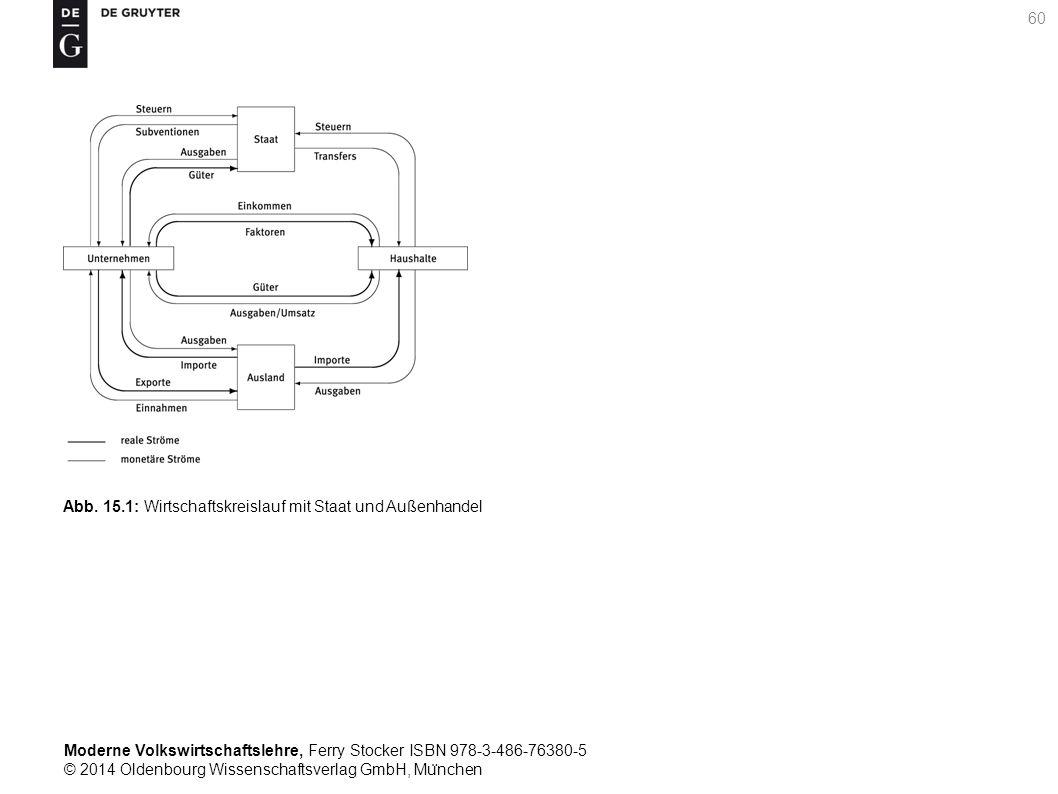 Moderne Volkswirtschaftslehre, Ferry Stocker ISBN 978-3-486-76380-5 © 2014 Oldenbourg Wissenschaftsverlag GmbH, Mu ̈ nchen 60 Abb. 15.1: Wirtschaftskr