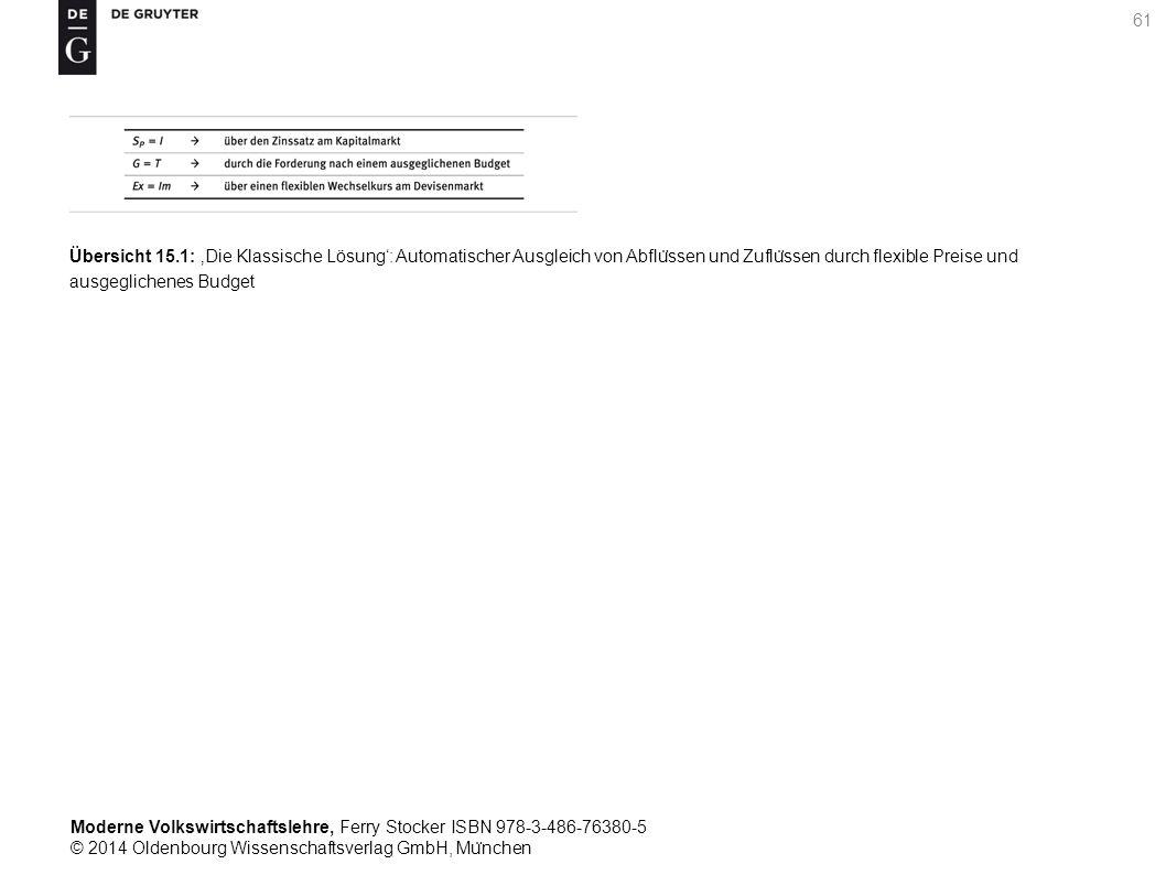 Moderne Volkswirtschaftslehre, Ferry Stocker ISBN 978-3-486-76380-5 © 2014 Oldenbourg Wissenschaftsverlag GmbH, Mu ̈ nchen 61 Übersicht 15.1: 'Die Klassische Lösung': Automatischer Ausgleich von Abflu ̈ ssen und Zuflu ̈ ssen durch flexible Preise und ausgeglichenes Budget