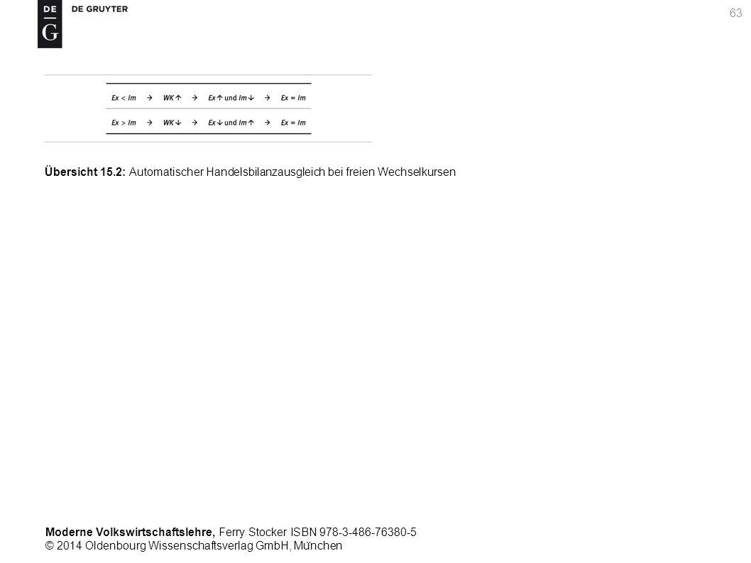 Moderne Volkswirtschaftslehre, Ferry Stocker ISBN 978-3-486-76380-5 © 2014 Oldenbourg Wissenschaftsverlag GmbH, Mu ̈ nchen 63 Übersicht 15.2: Automatischer Handelsbilanzausgleich bei freien Wechselkursen