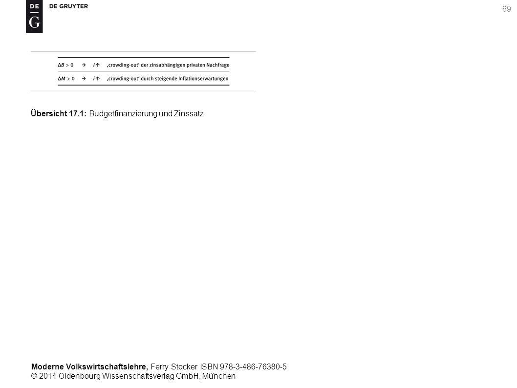 Moderne Volkswirtschaftslehre, Ferry Stocker ISBN 978-3-486-76380-5 © 2014 Oldenbourg Wissenschaftsverlag GmbH, Mu ̈ nchen 69 Übersicht 17.1: Budgetfinanzierung und Zinssatz
