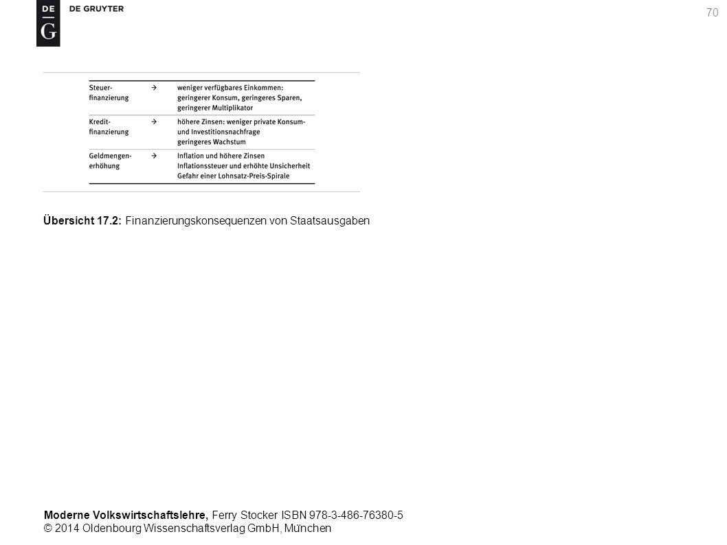 Moderne Volkswirtschaftslehre, Ferry Stocker ISBN 978-3-486-76380-5 © 2014 Oldenbourg Wissenschaftsverlag GmbH, Mu ̈ nchen 70 Übersicht 17.2: Finanzierungskonsequenzen von Staatsausgaben