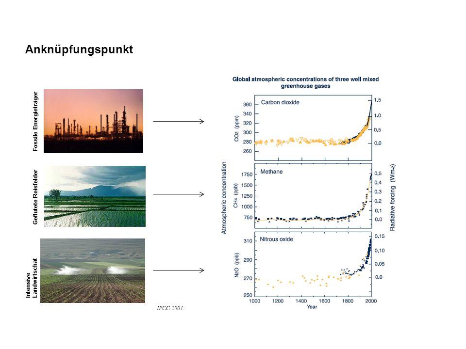 Anknüpfungspunkt Fossile Energieträger Geflutete Reisfelder Intensive Landwirtschat IPCC 2001.