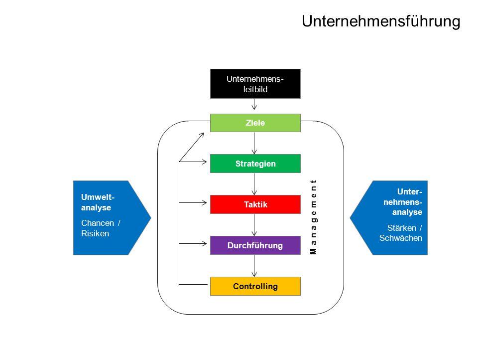 Unternehmensführung M a n a g e m e n t Durchführung Controlling Ziele Strategien Taktik Umwelt- analyse Chancen / Risiken Unter- nehmens- analyse Stärken / Schwächen Unternehmens- leitbild