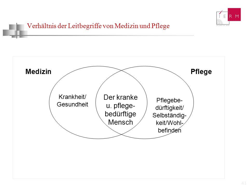 41 Verhältnis der Leitbegriffe von Medizin und Pflege MedizinPflege Der kranke u. pflege- bedürftige Mensch Pflegebe- dürftigkeit/ Selbständig- keit/W
