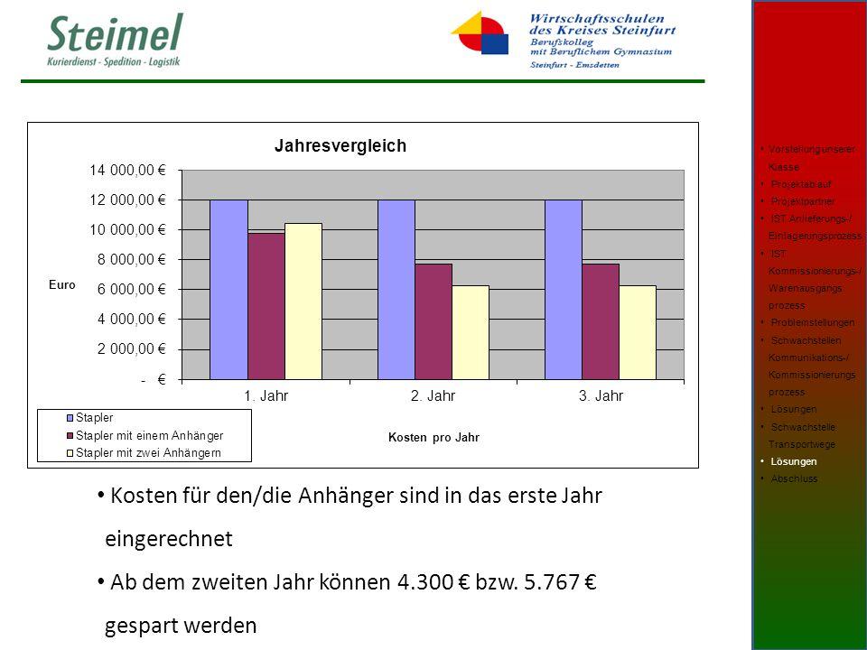 Kosten für den/die Anhänger sind in das erste Jahr eingerechnet Ab dem zweiten Jahr können 4.300 € bzw.