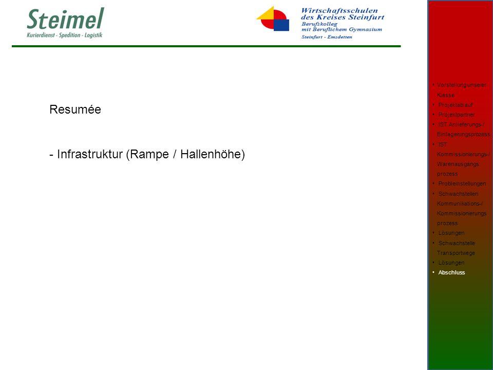 Resumée - Infrastruktur (Rampe / Hallenhöhe) Vorstellung unserer Klasse Projektablauf Projektpartner IST Anlieferungs-/ Einlagerungsprozess IST Kommissionierungs-/ Warenausgangs prozess Problemstellungen Schwachstellen Kommunikations-/ Kommissionierungs prozess Lösungen Schwachstelle Transportwege Lösungen Abschluss