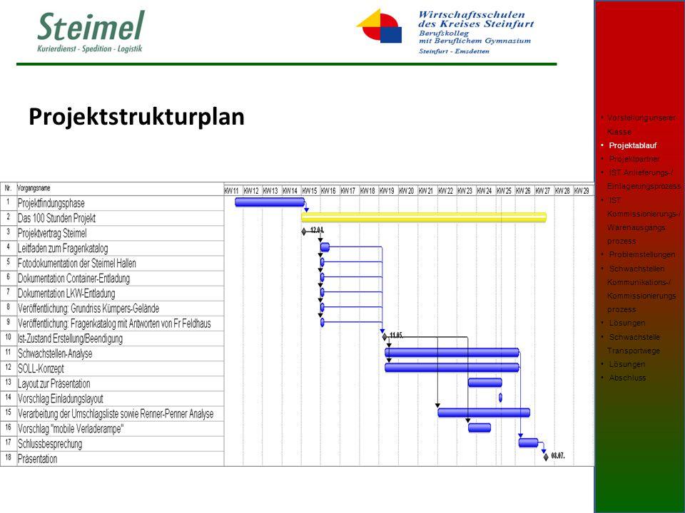 Projektstrukturplan Vorstellung unserer Klasse Projektablauf Projektpartner IST Anlieferungs-/ Einlagerungsprozess IST Kommissionierungs-/ Warenausgangs prozess Problemstellungen Schwachstellen Kommunikations-/ Kommissionierungs prozess Lösungen Schwachstelle Transportwege Lösungen Abschluss