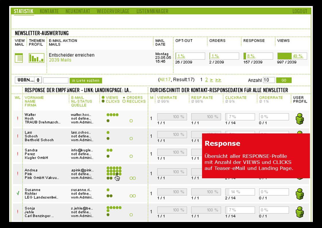 Response Übersicht aller RESPONSE-Profile mit Anzahl der VIEWS und CLICKS auf Teaser-eMail und Landing Page.