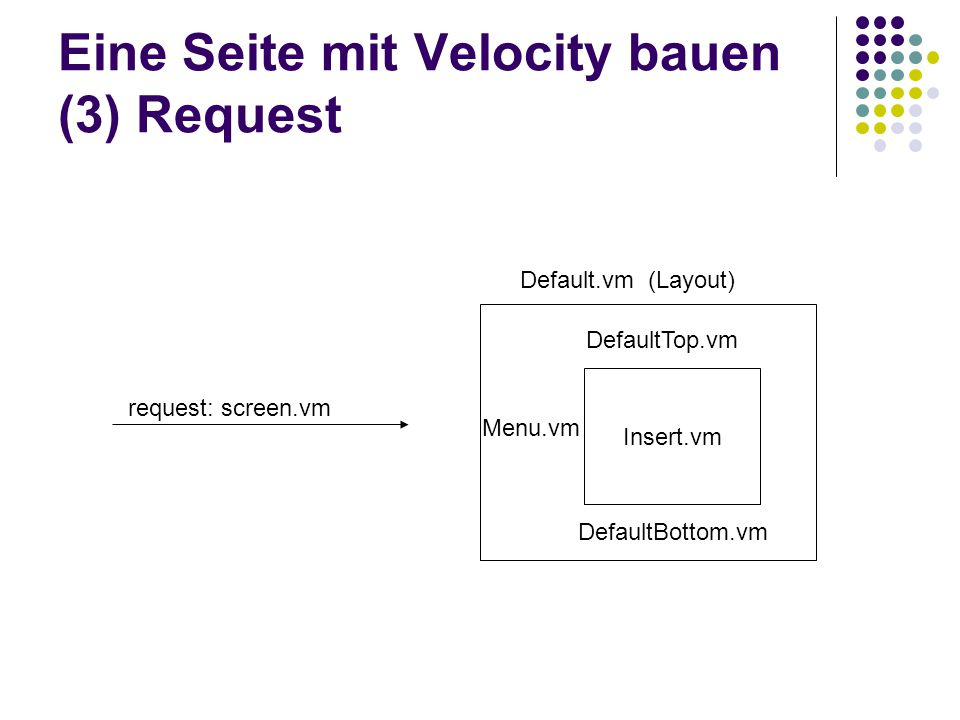 Eine Seite mit Velocity bauen (3) Request Insert.vm request: screen.vm Default.vm (Layout) DefaultTop.vm Menu.vm DefaultBottom.vm