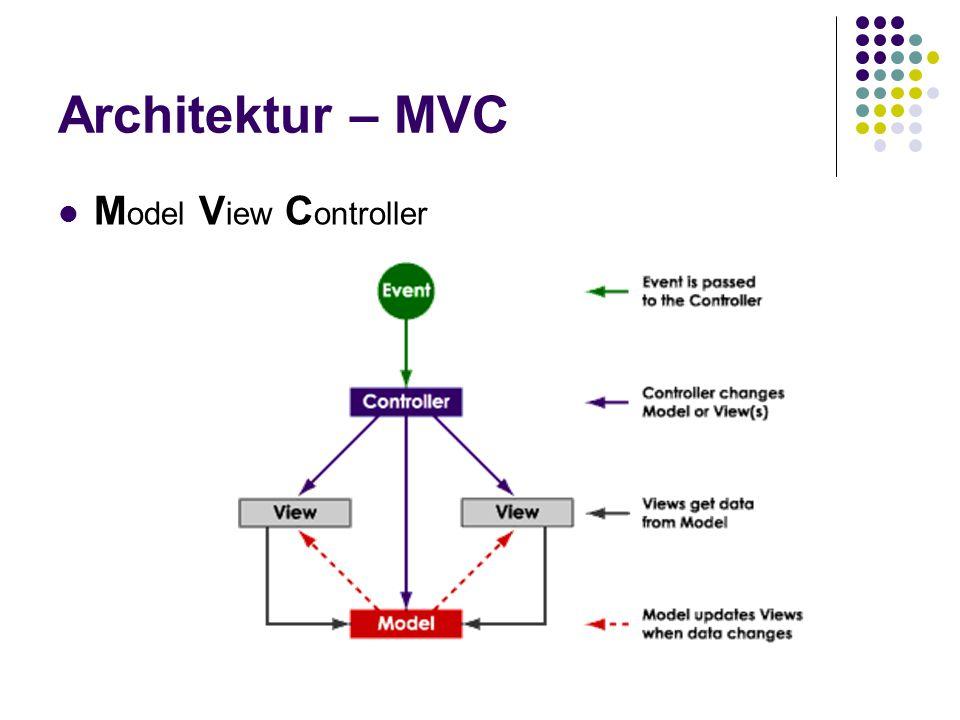 Architektur – MVC M odel V iew C ontroller