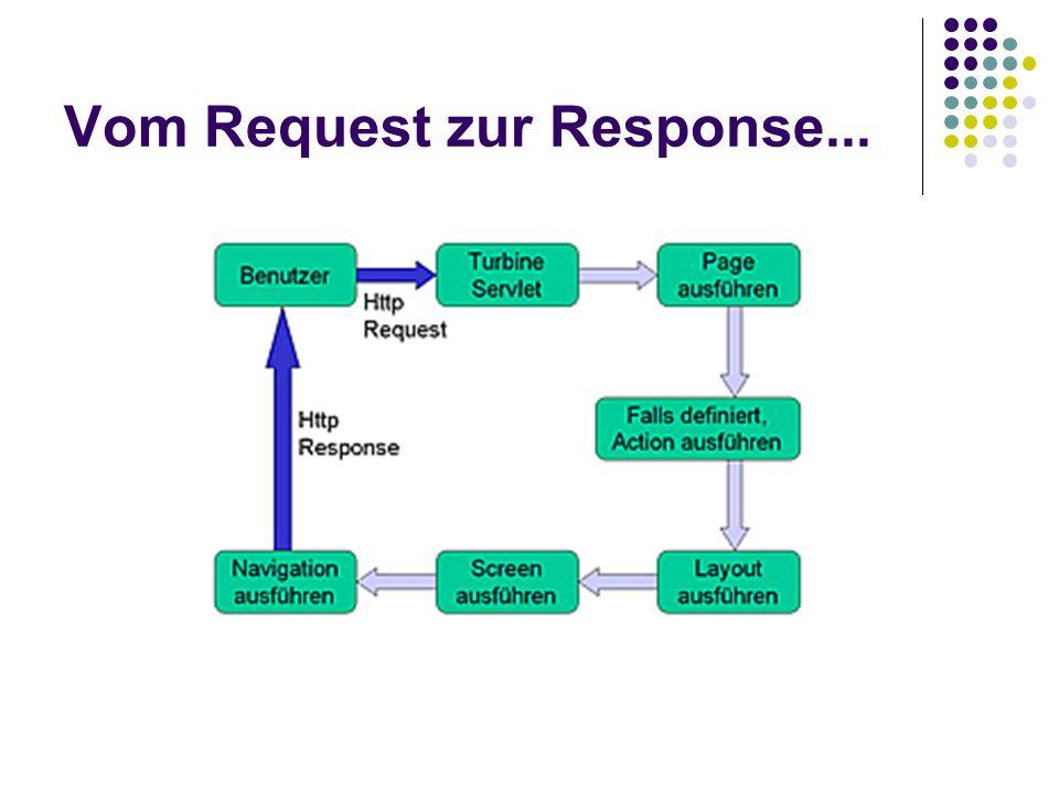 Vom Request zur Response...