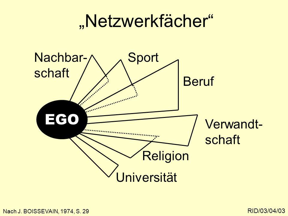 """""""Netzwerkfächer RID/03/04/03 Nachbar- schaft EGO Sport Beruf Verwandt- schaft Religion Universität Nach J."""