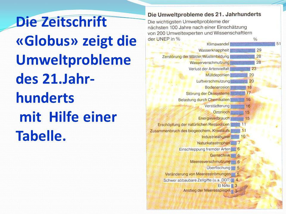 Die Zeitschrift «Globus» zeigt die Umweltprobleme des 21.Jahr- hunderts mit Hilfe einer Tabelle.