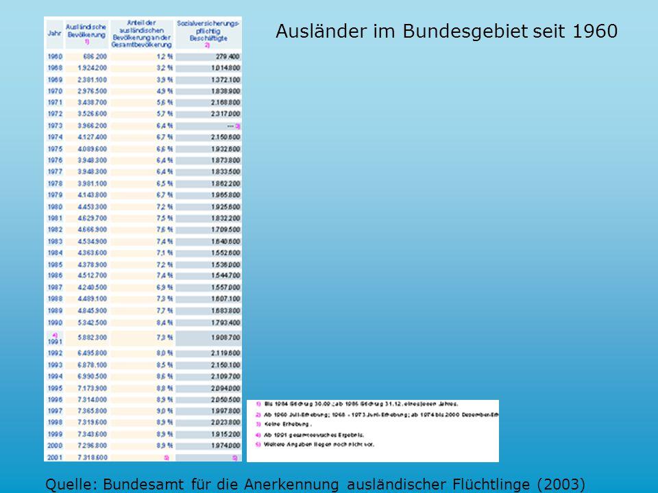 7.7. Ausländer im Bundesgebiet seit 1960 1)1) Bis 1984 Stichtag 30.09.; ab 1985 Stichtag 31.12.