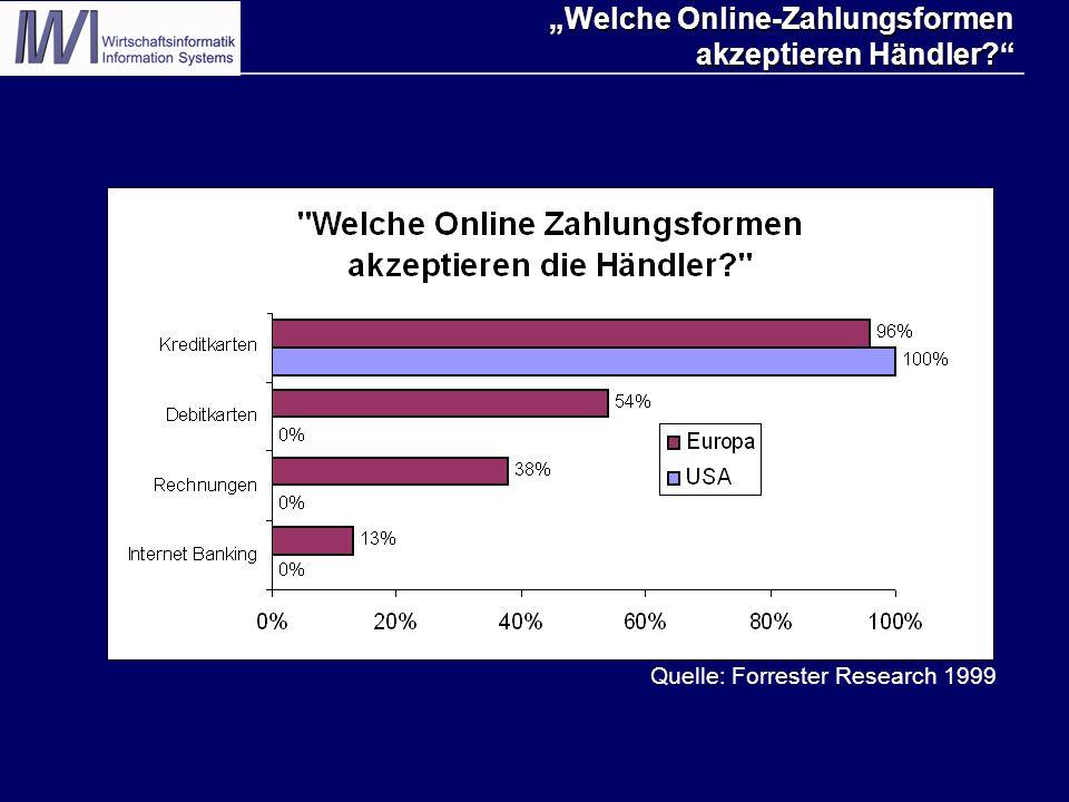 """""""Welche Online-Zahlungsformen akzeptieren Händler Quelle: Forrester Research 1999"""