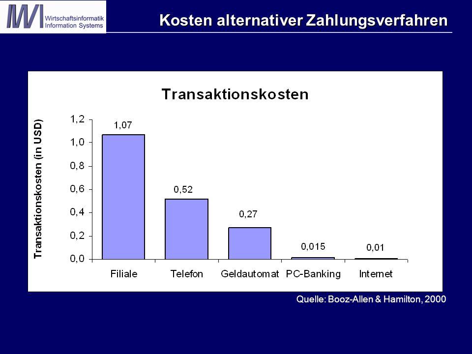 Kosten alternativer Zahlungsverfahren Quelle: Booz-Allen & Hamilton, 2000