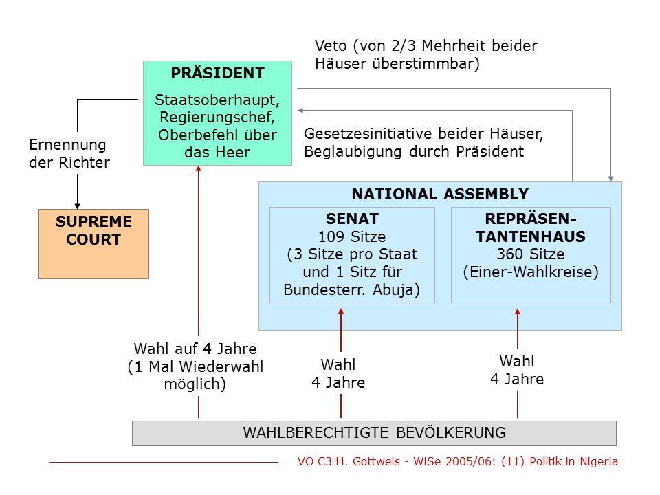 VO C3 H. Gottweis - WiSe 2005/06: (11) Politik in Nigeria NATIONAL ASSEMBLY PRÄSIDENT Staatsoberhaupt, Regierungschef, Oberbefehl über das Heer SUPREM