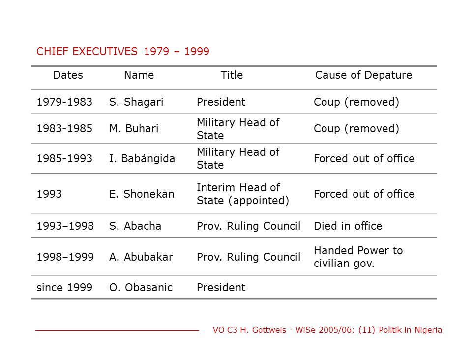 VO C3 H. Gottweis - WiSe 2005/06: (11) Politik in Nigeria CHIEF EXECUTIVES 1979 – 1999 DatesNameTitleCause of Depature 1979-1983S. ShagariPresidentCou