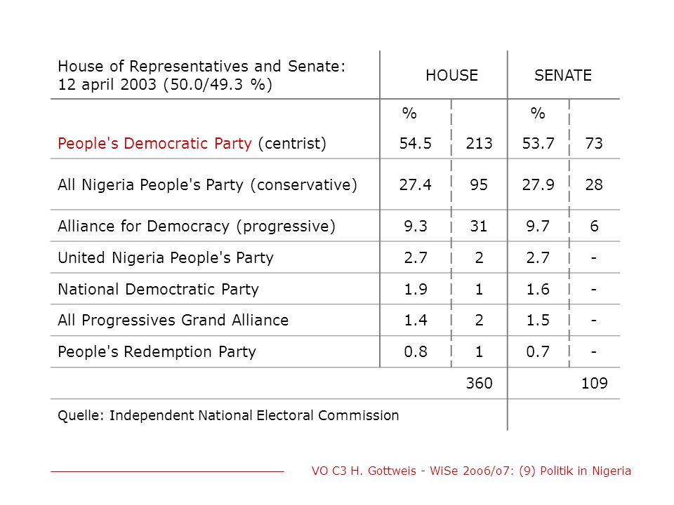 VO C3 H. Gottweis - WiSe 2oo6/o7: (9) Politik in Nigeria House of Representatives and Senate: 12 april 2003 (50.0/49.3 %) HOUSESENATE % People's Democ