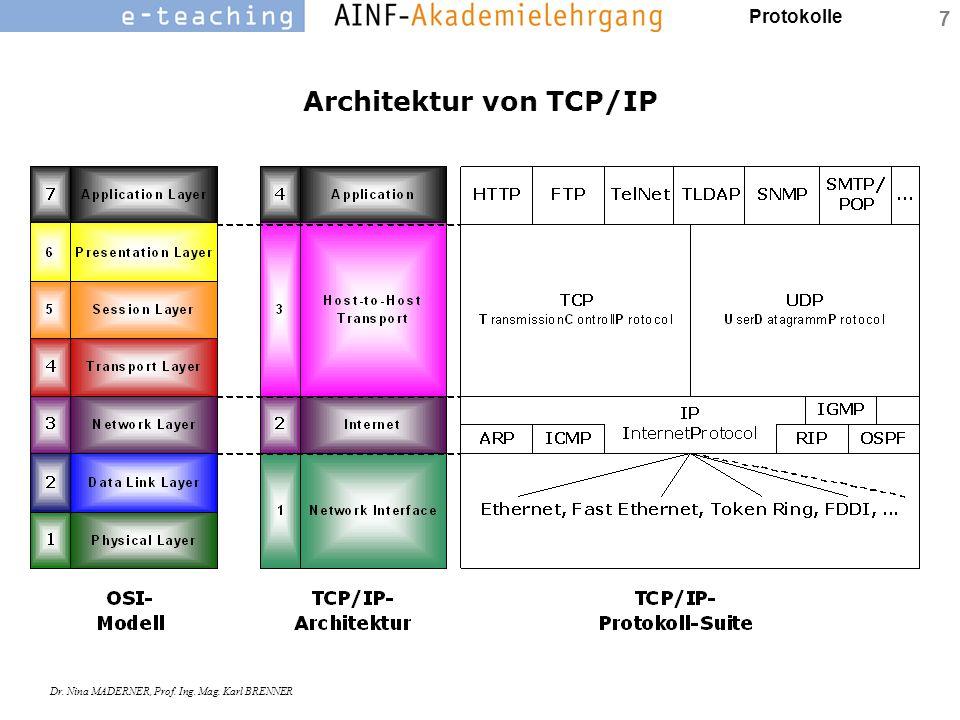 Protokolle Dr. Nina MADERNER, Prof. Ing. Mag. Karl BRENNER 7 Architektur von TCP/IP
