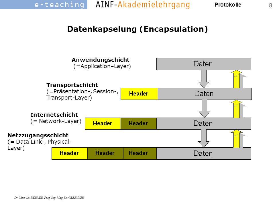 Protokolle Dr. Nina MADERNER, Prof. Ing. Mag. Karl BRENNER 8 Datenkapselung (Encapsulation) Anwendungschicht (=Application–Layer) Transportschicht (=P
