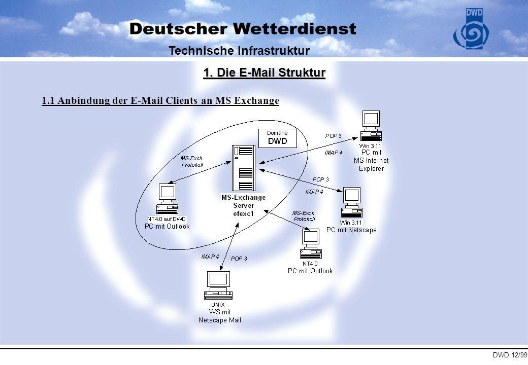 DWD 12/99 Technische Infrastruktur 1.2 Verknüpfung der MS Exchange Server zum Standort EXCH