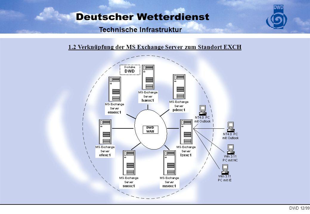 DWD 12/99 Technische Infrastruktur 1.3 Ansicht des Standorts EXCH aus dem Exchange Administrator