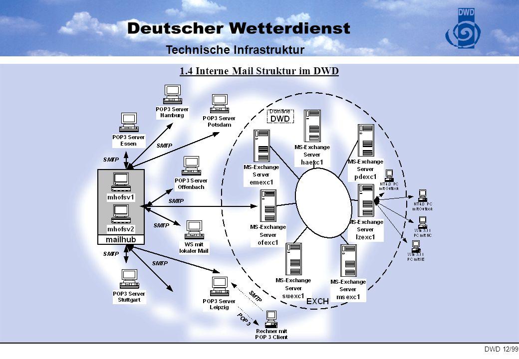 DWD 12/99 Technische Infrastruktur 1.5 Externe Anbindung und E-Mail Routing