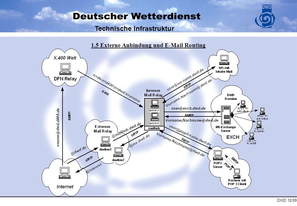 DWD 12/99 Technische Infrastruktur Eingehende und ausgehende Anrufe