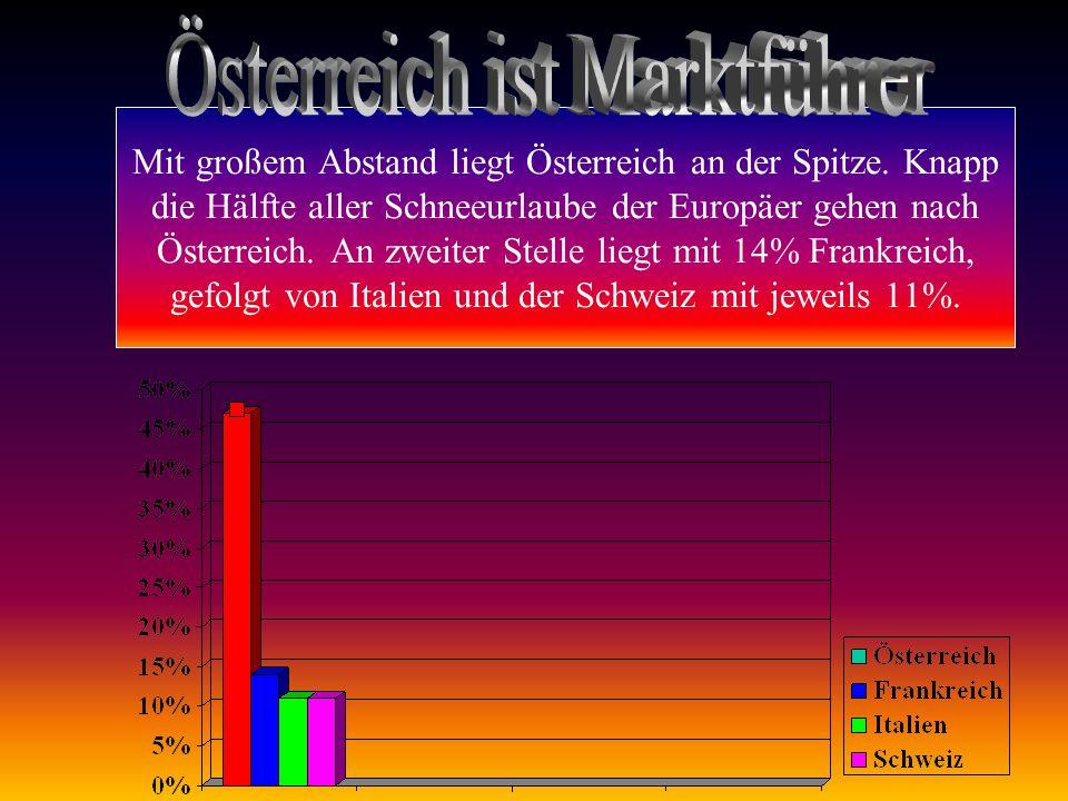 Mit großem Abstand liegt Österreich an der Spitze.