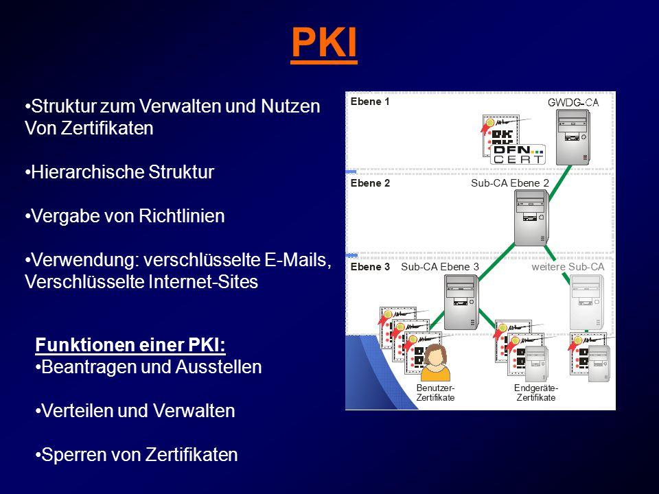 PKI Struktur zum Verwalten und Nutzen Von Zertifikaten Hierarchische Struktur Vergabe von Richtlinien Verwendung: verschlüsselte E-Mails, Verschlüsselte Internet-Sites Funktionen einer PKI: Beantragen und Ausstellen Verteilen und Verwalten Sperren von Zertifikaten