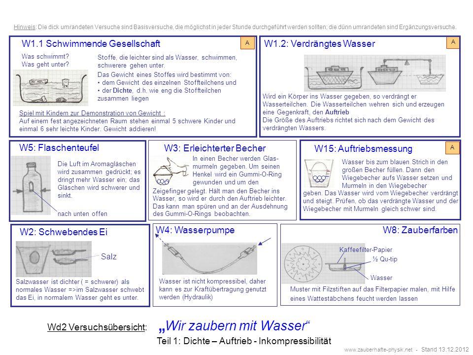 W2: Schwebendes Ei Salzwasser ist dichter ( = schwerer) als normales Wasser =>im Salzwasser schwebt das Ei, in normalem Wasser geht es unter.
