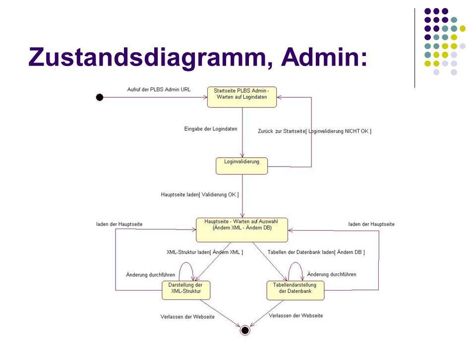 Zustandsdiagramm, Admin: