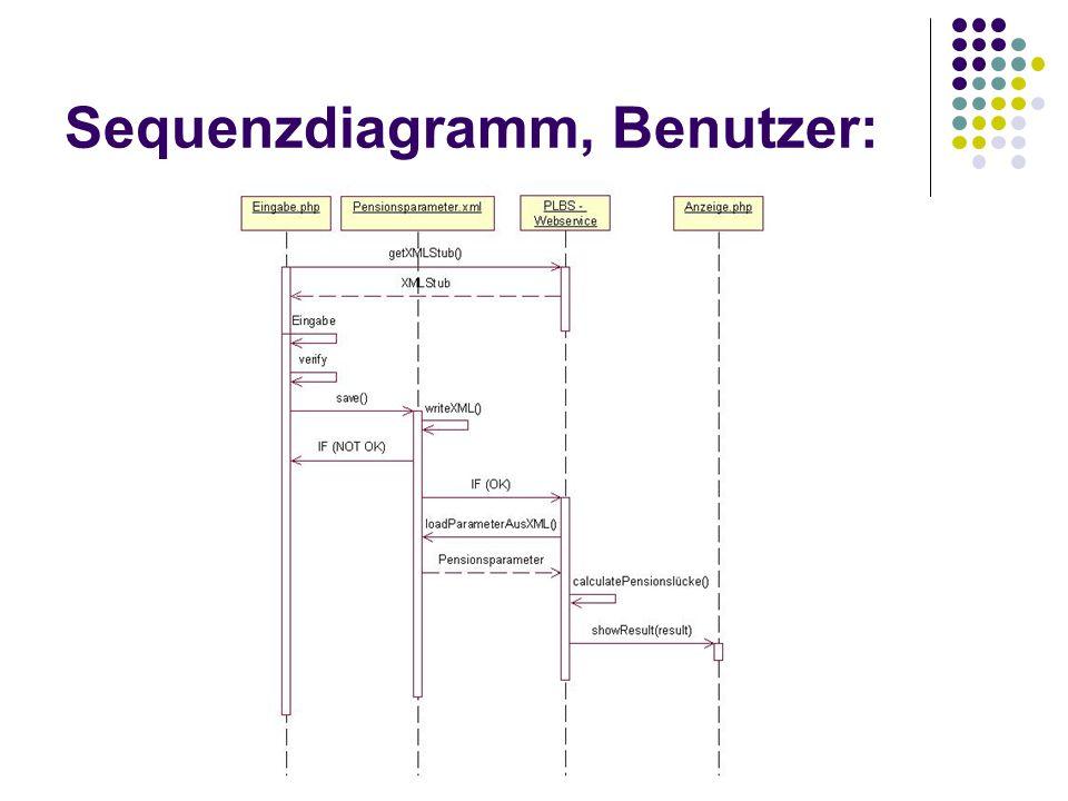 Sequenzdiagramm, Benutzer: