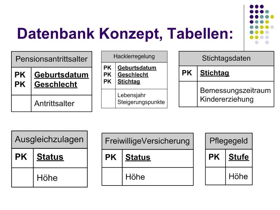 Datenbank Konzept, Tabellen: