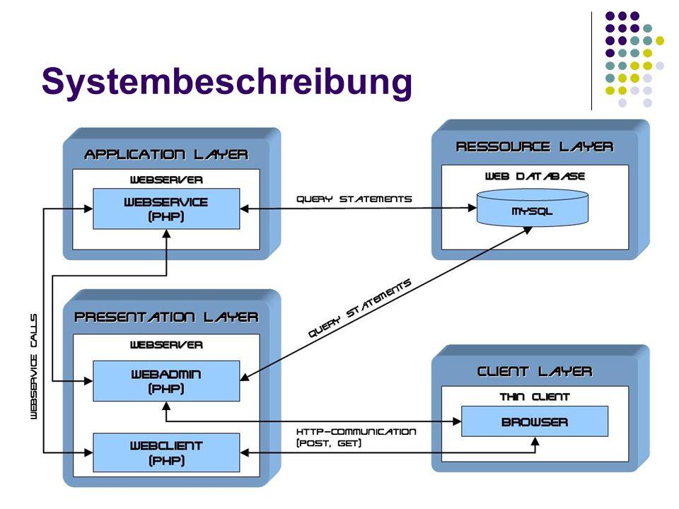 Beispiel XML -> Eingabemaske