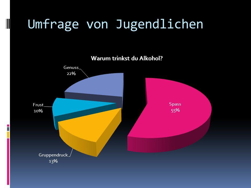 Umfrage von Jugendlichen